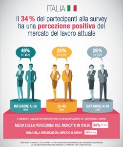 Mercato del lavoro: il 34% ne ha una percezione positiva, i candidati più giovani sono i più ottimisti