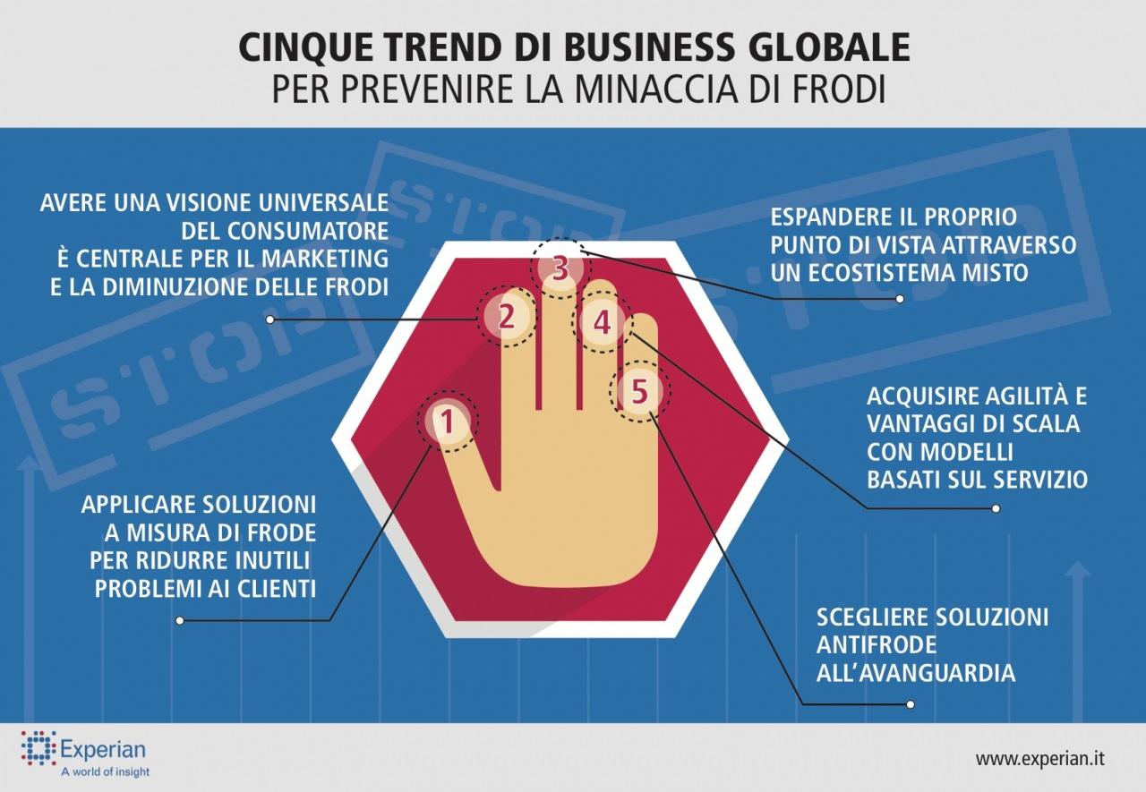 I cinque trend di business globale per prevenire la minaccia di frodi