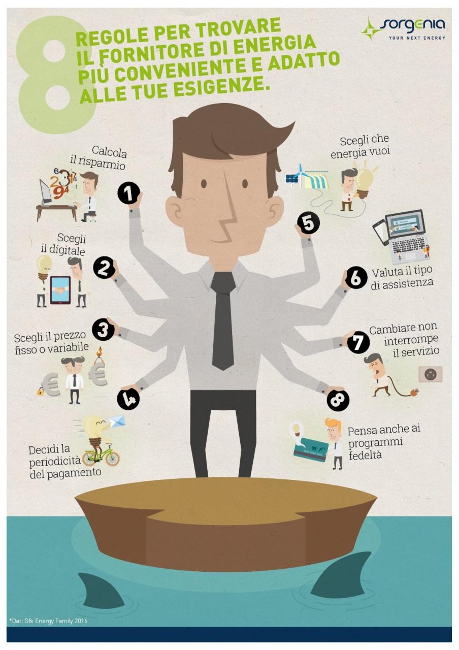 Sorgenia: 8 regole per trovare il fornitore di energia più conveniente e adatto alle tue esigenze