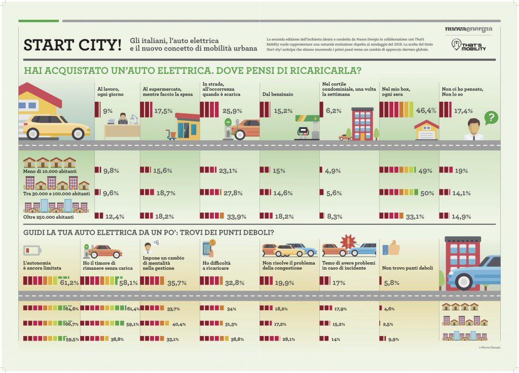 Infografica-Start-city
