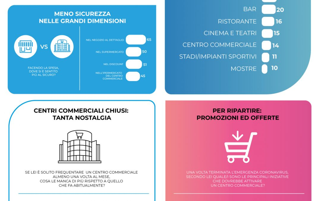 EMG Acqua osserva l'Italia ai tempi del Coronavirus